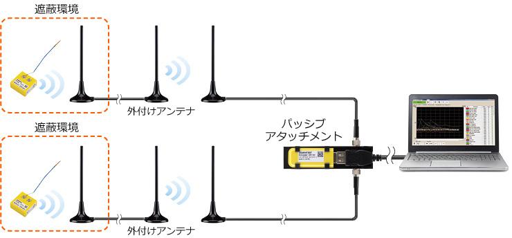 中継アンテナ使用例②