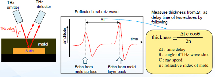 Mold Thickness Analysis With Terahertz Technology